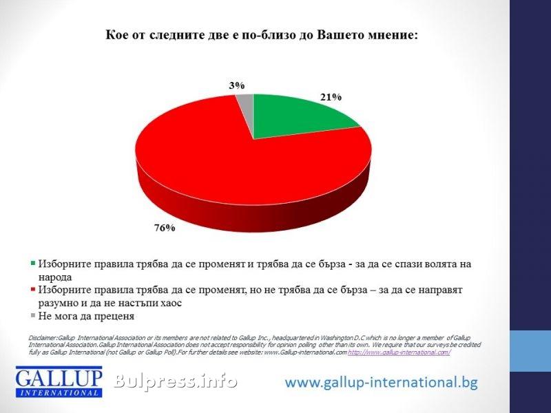 """""""Галъп"""": 76% от българите искат да не се бърза с новите избори правила"""