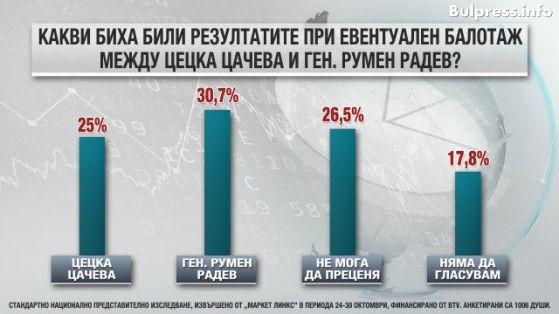 Маркет линкс: Цачева губи на балотаж и от Радев, и от Каракачанов